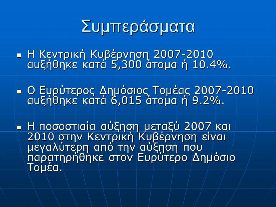Συμπεράσματα Η Κεντρική Κυβέρνηση 2007-2010 αυξήθηκε κατά 5,300 άτομα ή 10.4%.