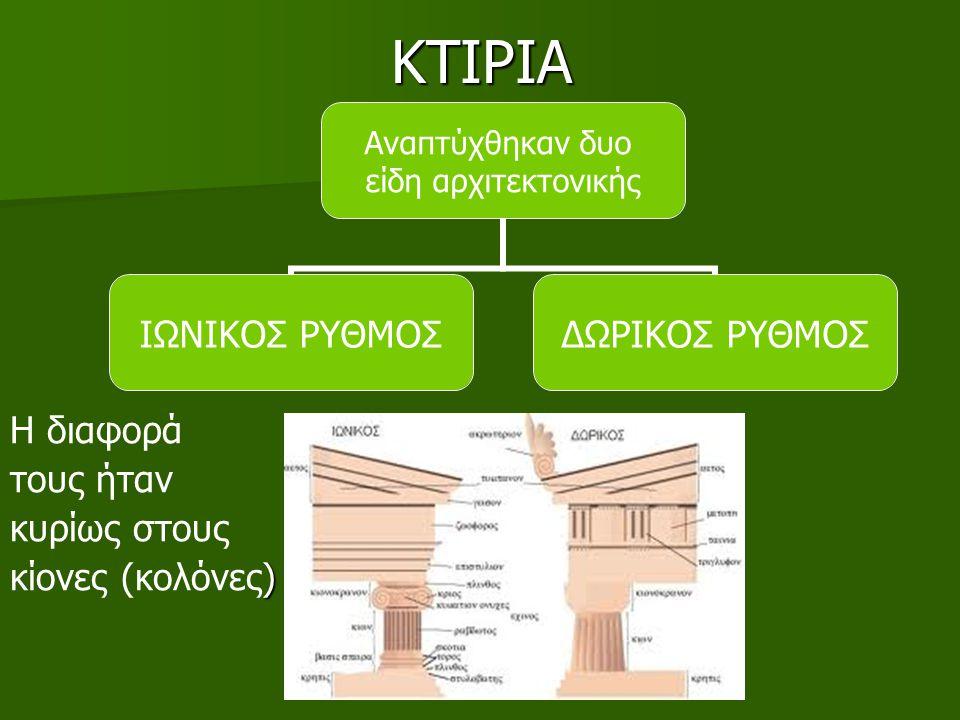ΚΤΙΡΙΑ Η διαφορά τους ήταν κυρίως στους ) κίονες (κολόνες) Αναπτύχθηκαν δυο είδη αρχιτεκτονικής ΙΩΝΙΚΟΣ ΡΥΘΜΟΣΔΩΡΙΚΟΣ ΡΥΘΜΟΣ