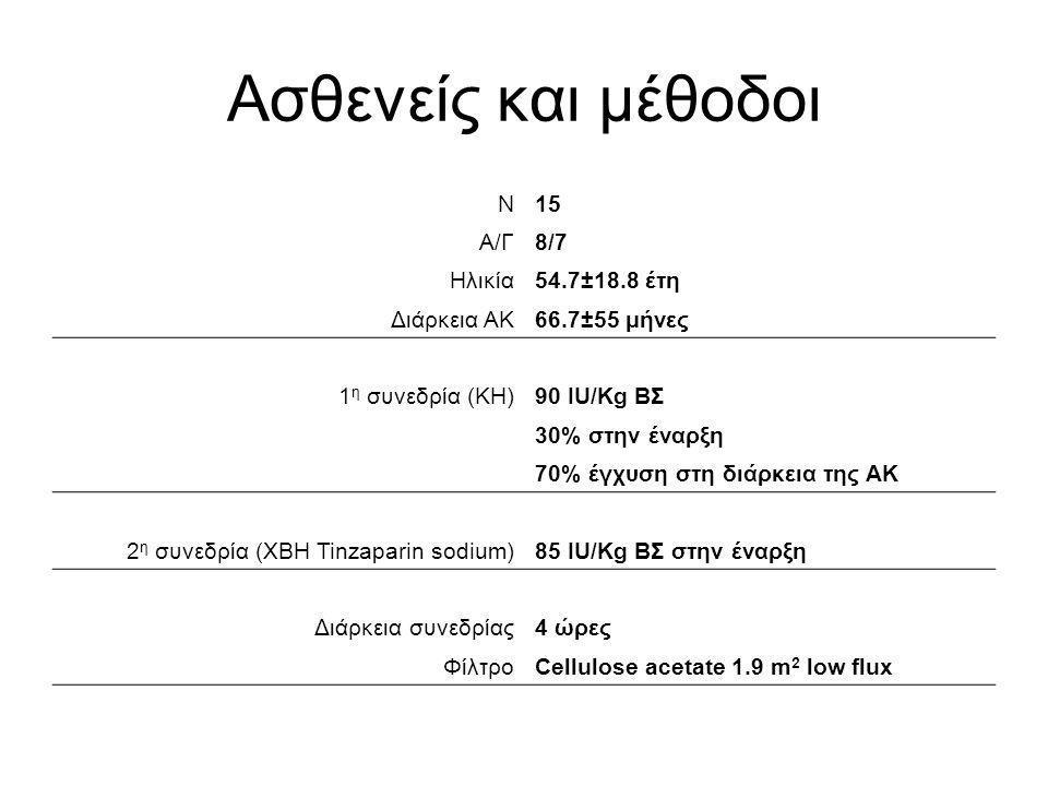 Ασθενείς και μέθοδοι Ν15 Α/Γ8/7 Ηλικία54.7±18.8 έτη Διάρκεια ΑΚ66.7±55 μήνες 1 η συνεδρία (ΚΗ)90 IU/Kg ΒΣ 30% στην έναρξη 70% έγχυση στη διάρκεια της
