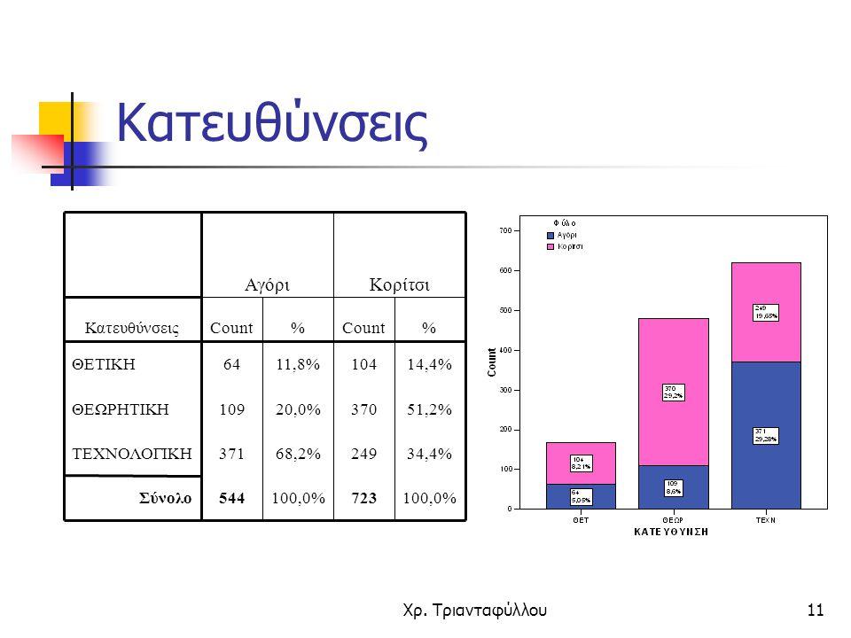 Χρ. Τριανταφύλλου11 Κατευθύνσεις 100,0%723100,0%544Σύνολο 34,4%24968,2%371ΤΕΧΝΟΛΟΓΙΚΗ 51,2%37020,0%109ΘΕΩΡΗΤΙΚΗ 14,4%10411,8%64ΘΕΤΙΚΗ %Count% Κατευθύν