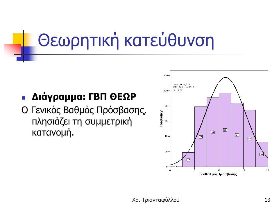 Χρ. Τριανταφύλλου13 Θεωρητική κατεύθυνση Διάγραμμα: ΓΒΠ ΘΕΩΡ Ο Γενικός Βαθμός Πρόσβασης, πλησιάζει τη συμμετρική κατανομή.