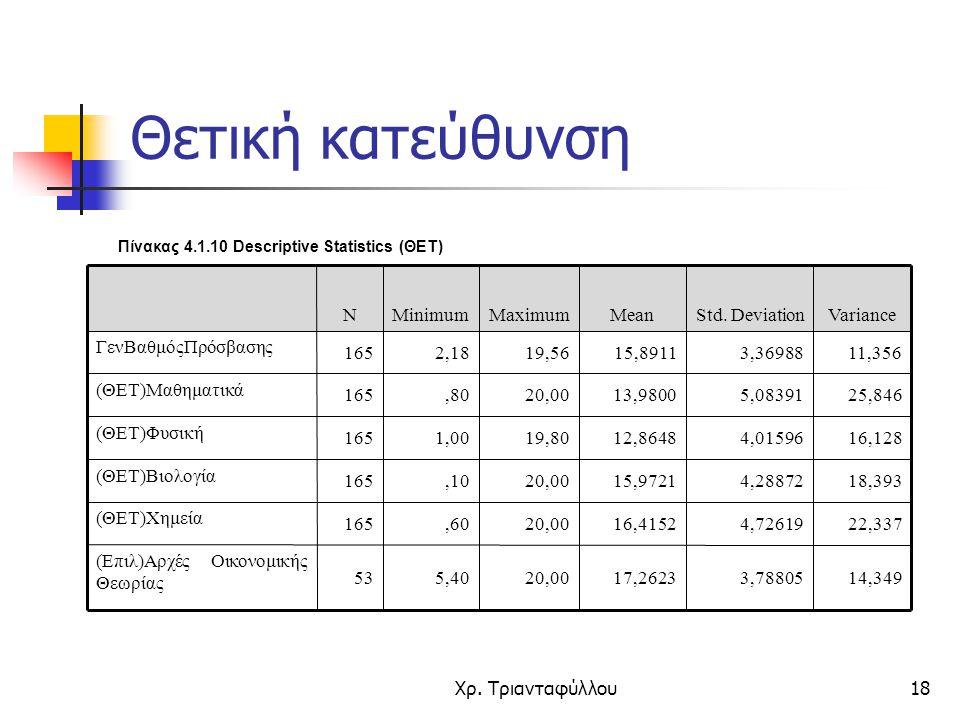 Χρ. Τριανταφύλλου18 Πίνακας 4.1.10 Descriptive Statistics (ΘΕΤ) 14,3493,7880517,262320,005,4053 (Επιλ)Αρχές Οικονομικής Θεωρίας 22,3374,7261916,415220