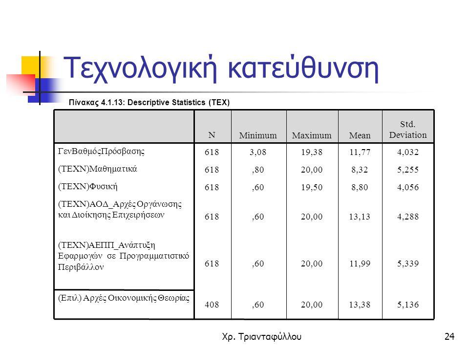 Χρ. Τριανταφύλλου24 Πίνακας 4.1.13: Descriptive Statistics (ΤΕΧ) 5,13613,3820,00,60408 (Επιλ) Αρχές Οικονομικής Θεωρίας 5,33911,9920,00,60618 (ΤΕΧΝ)ΑΕ
