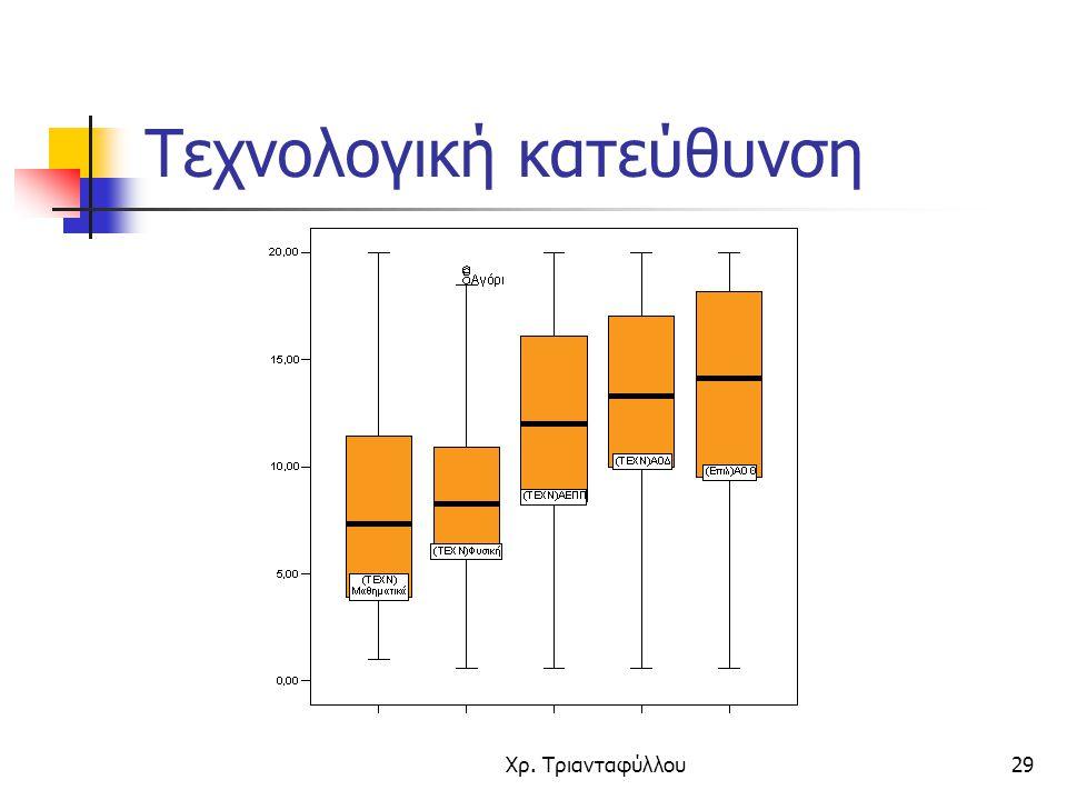 Χρ. Τριανταφύλλου29 Τεχνολογική κατεύθυνση