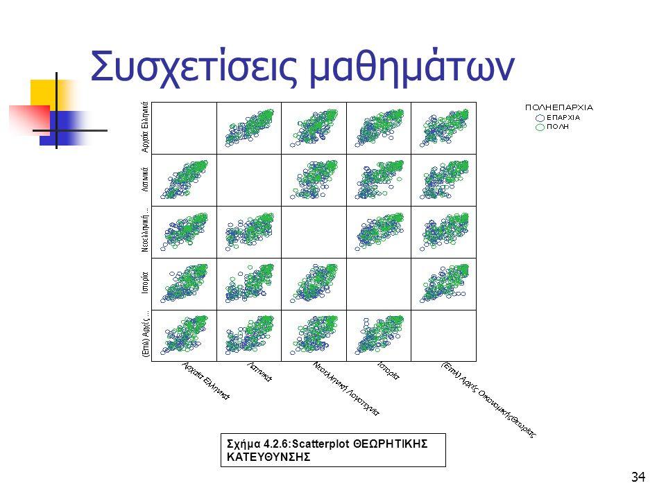 Χρ. Τριανταφύλλου34 Σχήμα 4.2.6:Scatterplot ΘΕΩΡΗΤΙΚΗΣ ΚΑΤΕΥΘΥΝΣΗΣ Συσχετίσεις μαθημάτων