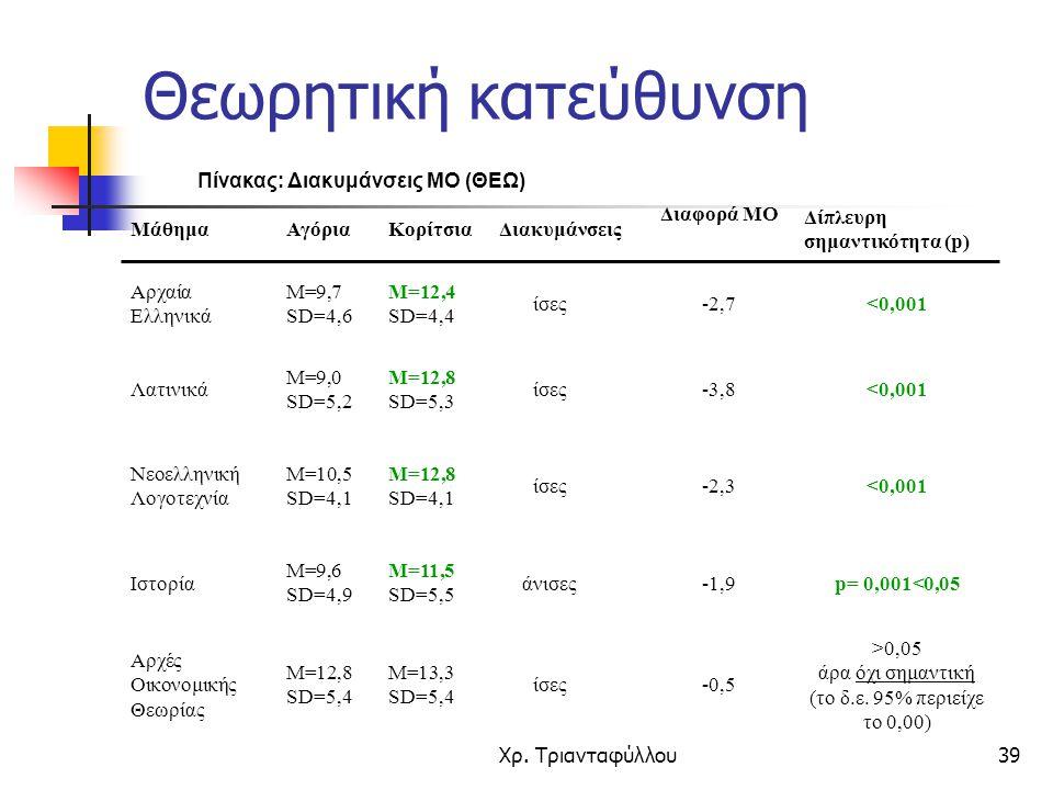 Χρ. Τριανταφύλλου39 Πίνακας: Διακυμάνσεις ΜΟ (ΘΕΩ) >0,05 άρα όχι σημαντική (το δ.ε. 95% περιείχε το 0,00) -0,5ίσες Μ=13,3 SD=5,4 Μ=12,8 SD=5,4 Αρχές Ο