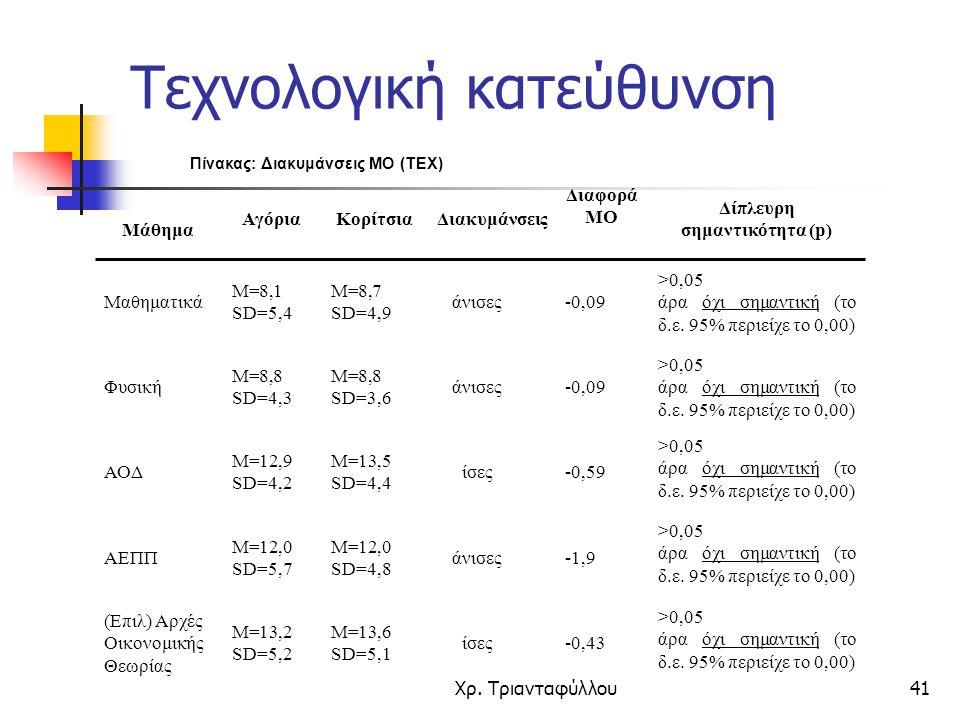 Χρ. Τριανταφύλλου41 Πίνακας: Διακυμάνσεις ΜΟ (ΤΕΧ) >0,05 άρα όχι σημαντική (το δ.ε. 95% περιείχε το 0,00) -0,43ίσες Μ=13,6 SD=5,1 Μ=13,2 SD=5,2 (Επιλ)