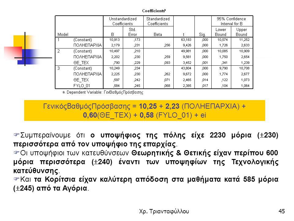 Χρ. Τριανταφύλλου45 Γενικός Β αθμόςΠρόσβασης = 10,25 + 2,23 (ΠΟΛΗΕΠΑΡΧΙΑ) + 0,60(ΘΕ_ΤΕΧ) + 0,58 (FYLO_01) + ei  Συμπεραίνουμε ότι ο υποψήφιος της πόλ