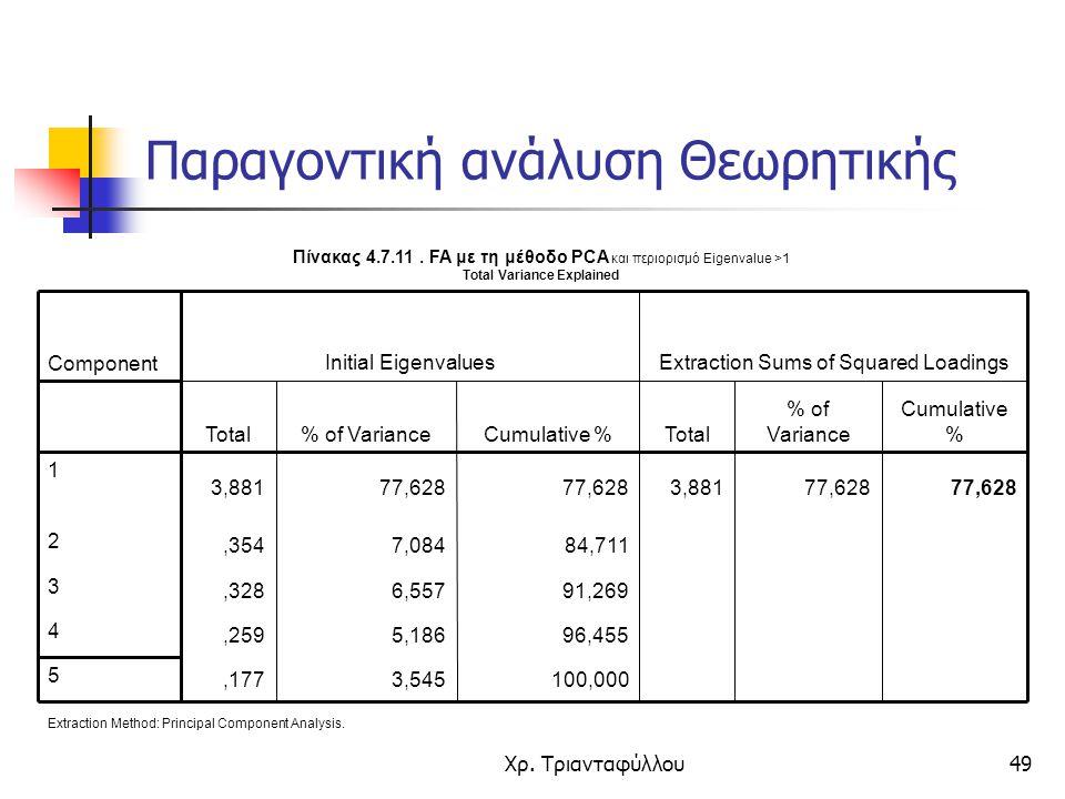 Χρ. Τριανταφύλλου49 Πίνακας 4.7.11. FA με τη μέθοδο PCA και περιορισμό Eigenvalue >1 Total Variance Explained 100,0003,545,177 5 96,4555,186,259 4 91,