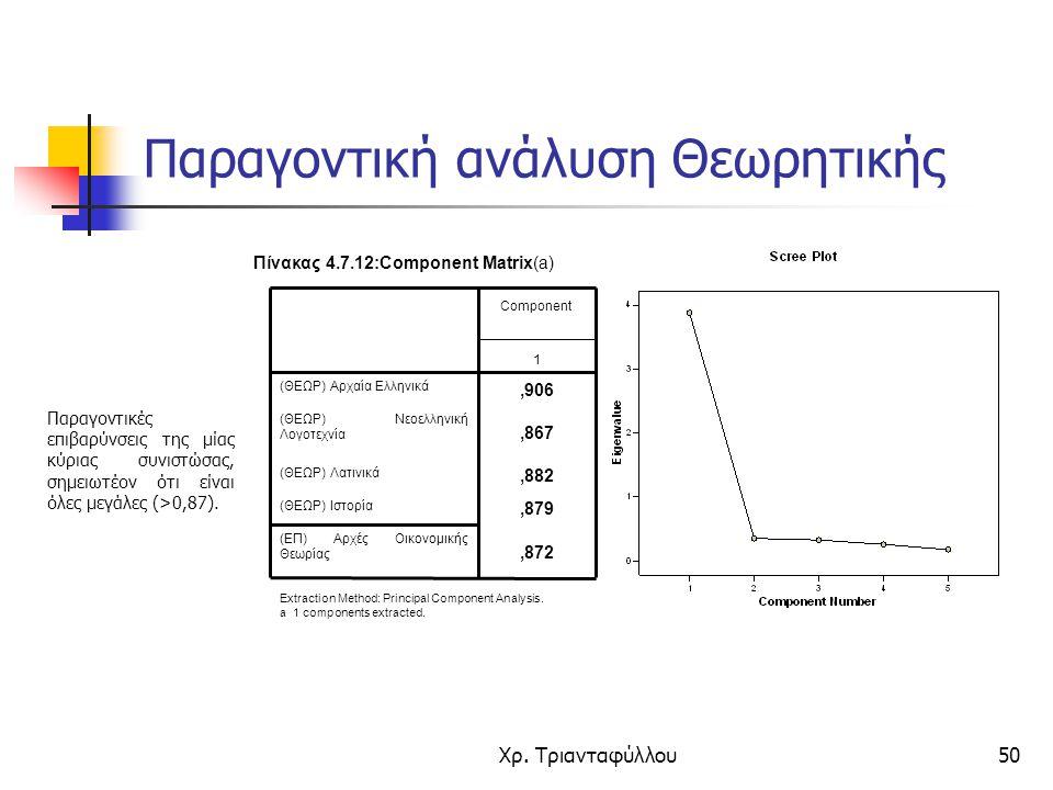 Χρ. Τριανταφύλλου50 Παραγοντικές επιβαρύνσεις της μίας κύριας συνιστώσας, σημειωτέον ότι είναι όλες μεγάλες (>0,87).,872 (ΕΠ) Αρχές Οικονομικής Θεωρία