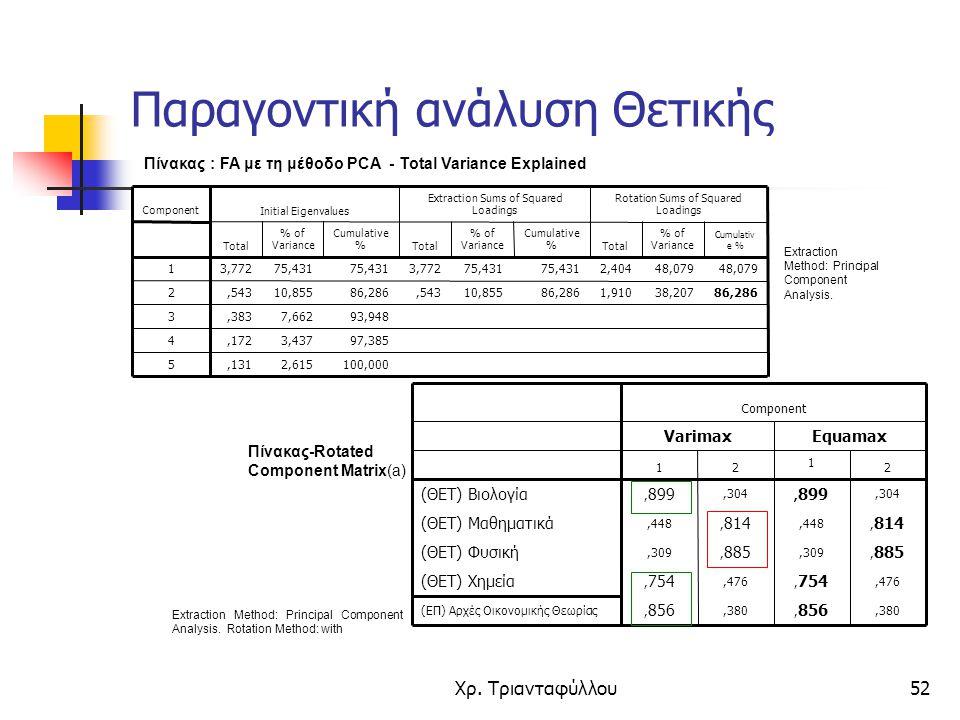 Χρ. Τριανταφύλλου52 Πίνακας : FA με τη μέθοδο PCA - Total Variance Explained 100,0002,615,131 5 97,3853,437,172 4 93,9487,662,383 3 86,28638,2071,9108