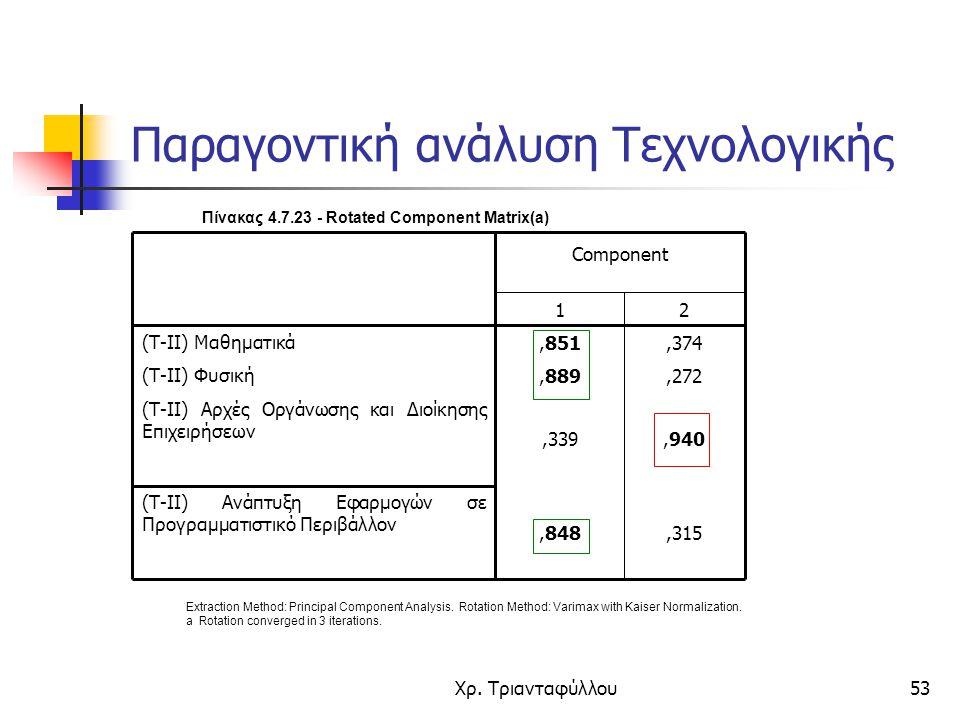 Χρ. Τριανταφύλλου53 Πίνακας 4.7.23 - Rotated Component Matrix(a),315,848 (Τ-ΙΙ) Ανάπτυξη Εφαρμογών σε Προγραμματιστικό Περιβάλλον,940,339 (Τ-ΙΙ) Αρχές