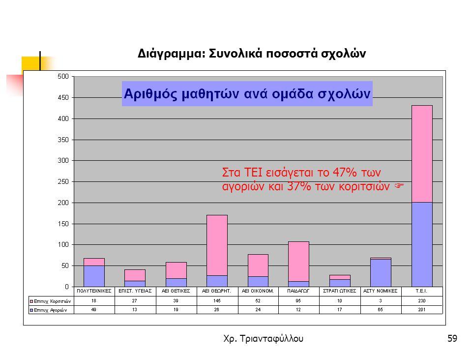 Χρ. Τριανταφύλλου59 Διάγραμμα: Συνολικά ποσοστά σχολών Στα ΤΕΙ εισάγεται το 47% των αγοριών και 37% των κοριτσιών 