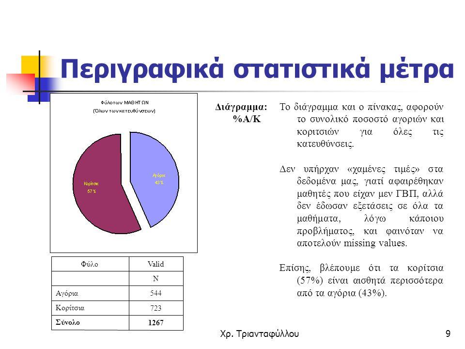 Χρ. Τριανταφύλλου9 Περιγραφικά στατιστικά μέτρα Το διάγραμμα και ο πίνακας, αφορούν το συνολικό ποσοστό αγοριών και κοριτσιών για όλες τις κατευθύνσει