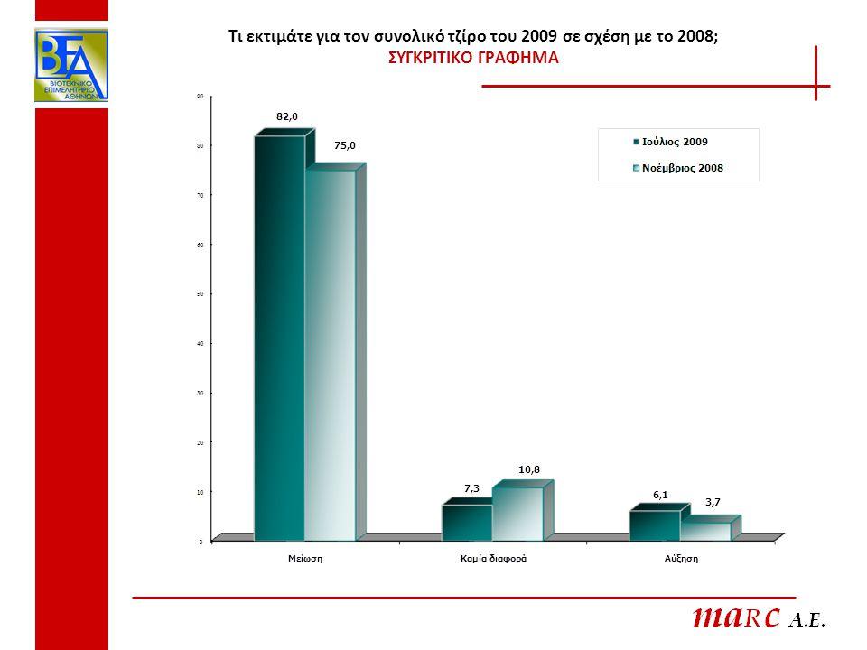 Τι εκτιμάτε για τον συνολικό τζίρο του 2009 σε σχέση με το 2008; ΣΥΓΚΡΙΤΙΚΟ ΓΡΑΦΗΜΑ