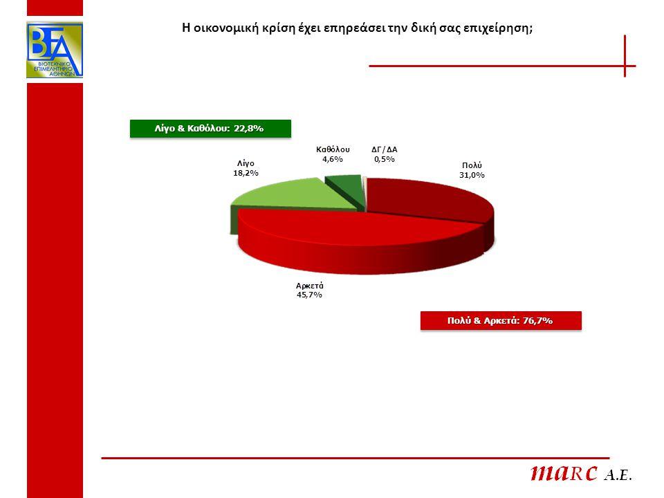 Η οικονομική κρίση έχει επηρεάσει την δική σας επιχείρηση; Πολύ & Αρκετά: 76,7% Λίγο & Καθόλου: 22,8%