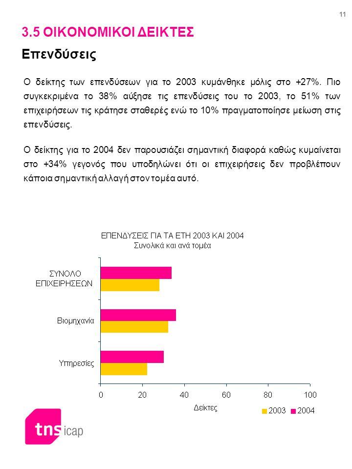 11 3.5 ΟΙΚΟΝΟΜΙΚΟΙ ΔΕΙΚΤΕΣ Επενδύσεις Ο δείκτης των επενδύσεων για το 2003 κυμάνθηκε μόλις στο +27%. Πιο συγκεκριμένα το 38% αύξησε τις επενδύσεις του