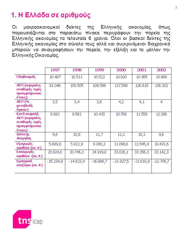 3 1. Η Ελλάδα σε αριθμούς Οι μακροοικονομικοί δείκτες της Ελληνικής οικονομίας, όπως παρουσιάζονται στο παρακάτω πίνακα περιγράφουν την πορεία της Ελλ