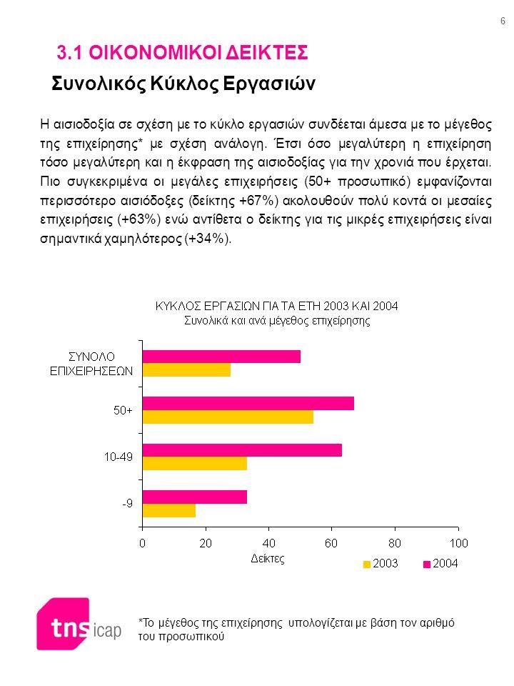 6 3.1 ΟΙΚΟΝΟΜΙΚΟΙ ΔΕΙΚΤΕΣ Συνολικός Κύκλος Εργασιών *Το μέγεθος της επιχείρησης υπολογίζεται με βάση τον αριθμό του προσωπικού Η αισιοδοξία σε σχέση μ