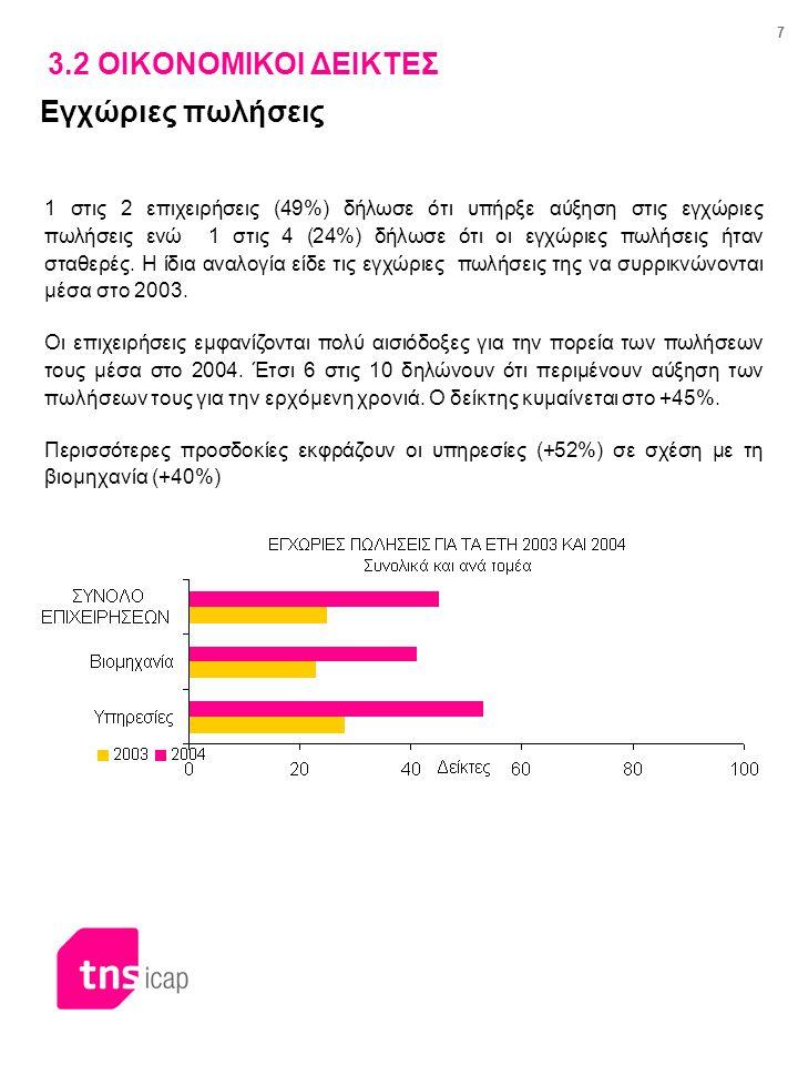 7 3.2 ΟΙΚΟΝΟΜΙΚΟΙ ΔΕΙΚΤΕΣ Εγχώριες πωλήσεις 1 στις 2 επιχειρήσεις (49%) δήλωσε ότι υπήρξε αύξηση στις εγχώριες πωλήσεις ενώ 1 στις 4 (24%) δήλωσε ότι