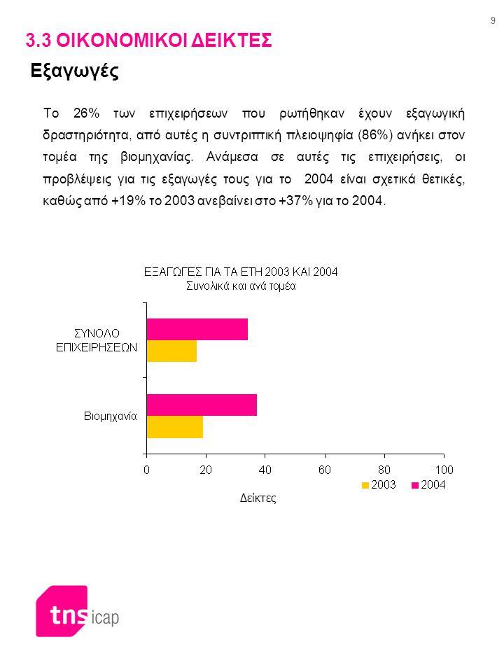 10 3.4 ΟΙΚΟΝΟΜΙΚΟΙ ΔΕΙΚΤΕΣ Απασχόληση Σχεδόν 1 στις 2 επιχειρήσεις (55%) δηλώνουν ότι ο αριθμός των εργαζομένων το 2003 σε σχέση με το 2002 έχει παραμείνει σταθερός.