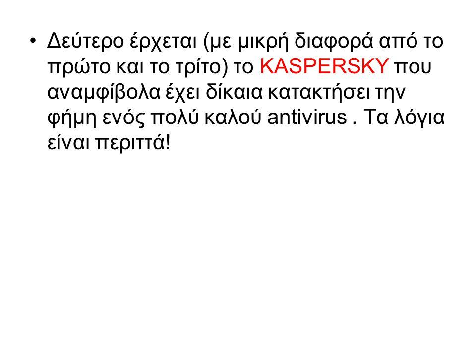Δεύτερο έρχεται (με μικρή διαφορά από το πρώτο και το τρίτο) το KASPERSKY που αναμφίβολα έχει δίκαια κατακτήσει την φήμη ενός πολύ καλού antivirus.