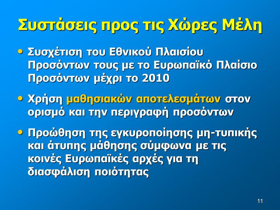 11 Συστάσεις προς τις Χώρες Μέλη Συσχέτιση του Εθνικού Πλαισίου Προσόντων τους με το Ευρωπαϊκό Πλαίσιο Προσόντων μέχρι το 2010 Συσχέτιση του Εθνικού Πλαισίου Προσόντων τους με το Ευρωπαϊκό Πλαίσιο Προσόντων μέχρι το 2010 Χρήση μαθησιακών αποτελεσμάτων στον ορισμό και την περιγραφή προσόντων Χρήση μαθησιακών αποτελεσμάτων στον ορισμό και την περιγραφή προσόντων Προώθηση της εγκυροποίησης μη-τυπικής και άτυπης μάθησης σύμφωνα με τις κοινές Ευρωπαϊκές αρχές για τη διασφάλιση ποιότητας Προώθηση της εγκυροποίησης μη-τυπικής και άτυπης μάθησης σύμφωνα με τις κοινές Ευρωπαϊκές αρχές για τη διασφάλιση ποιότητας