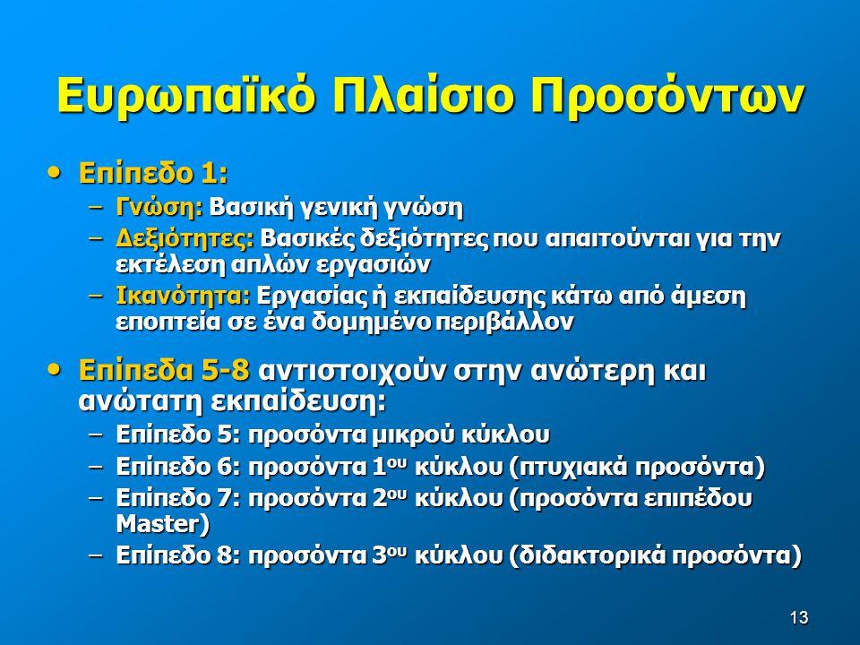 13 Ευρωπαϊκό Πλαίσιο Προσόντων Επίπεδο 1: Επίπεδο 1: –Γνώση: Βασική γενική γνώση –Δεξιότητες: Βασικές δεξιότητες που απαιτούνται για την εκτέλεση απλών εργασιών –Ικανότητα: Εργασίας ή εκπαίδευσης κάτω από άμεση εποπτεία σε ένα δομημένο περιβάλλον Επίπεδα 5-8 αντιστοιχούν στην ανώτερη και ανώτατη εκπαίδευση: Επίπεδα 5-8 αντιστοιχούν στην ανώτερη και ανώτατη εκπαίδευση: –Επίπεδο 5: προσόντα μικρού κύκλου –Επίπεδο 6: προσόντα 1 ου κύκλου (πτυχιακά προσόντα) –Επίπεδο 7: προσόντα 2 ου κύκλου (προσόντα επιπέδου Master) –Επίπεδο 8: προσόντα 3 ου κύκλου (διδακτορικά προσόντα)
