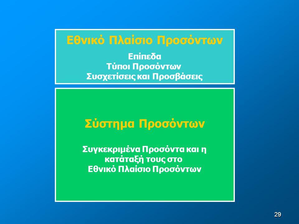 29 Εθνικό Πλαίσιο Προσόντων Επίπεδα Τύποι Προσόντων Συσχετίσεις και Προσβάσεις Σύστημα Προσόντων Συγκεκριμένα Προσόντα και η κατάταξή τους στο Εθνικό Πλαίσιο Προσόντων