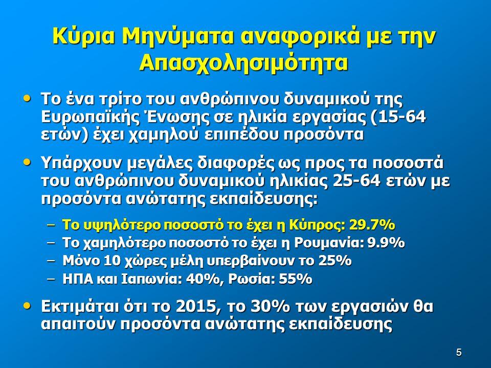 5 Κύρια Μηνύματα αναφορικά με την Απασχολησιμότητα Το ένα τρίτο του ανθρώπινου δυναμικού της Ευρωπαϊκής Ένωσης σε ηλικία εργασίας (15-64 ετών) έχει χαμηλού επιπέδου προσόντα Το ένα τρίτο του ανθρώπινου δυναμικού της Ευρωπαϊκής Ένωσης σε ηλικία εργασίας (15-64 ετών) έχει χαμηλού επιπέδου προσόντα Υπάρχουν μεγάλες διαφορές ως προς τα ποσοστά του ανθρώπινου δυναμικού ηλικίας 25-64 ετών με προσόντα ανώτατης εκπαίδευσης: Υπάρχουν μεγάλες διαφορές ως προς τα ποσοστά του ανθρώπινου δυναμικού ηλικίας 25-64 ετών με προσόντα ανώτατης εκπαίδευσης: –Το υψηλότερο ποσοστό το έχει η Κύπρος: 29.7% –Το χαμηλότερο ποσοστό το έχει η Ρουμανία: 9.9% –Μόνο 10 χώρες μέλη υπερβαίνουν το 25% –ΗΠΑ και Ιαπωνία: 40%, Ρωσία: 55% Εκτιμάται ότι το 2015, το 30% των εργασιών θα απαιτούν προσόντα ανώτατης εκπαίδευσης Εκτιμάται ότι το 2015, το 30% των εργασιών θα απαιτούν προσόντα ανώτατης εκπαίδευσης