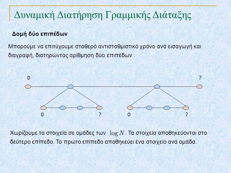 Δυναμική Διατήρηση Γραμμικής Διάταξης Μπορούμε να επιτύχουμε σταθερό αντισταθμιστικό χρόνο ανά εισαγωγή και διαγραφή, διατηρώντας αρίθμηση δύο επιπέδων : Δομή δύο επιπέδων 0.