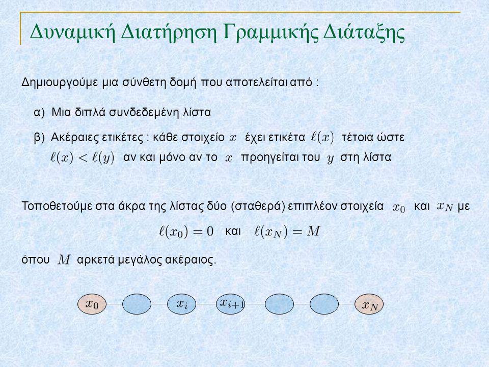 Δυναμική Διατήρηση Γραμμικής Διάταξης Δημιουργούμε μια σύνθετη δομή που αποτελείται από : α) Μια διπλά συνδεδεμένη λίστα β) Ακέραιες ετικέτες : κάθε στοιχείο έχει ετικέτα τέτοια ώστε αν και μόνο αν το προηγείται του στη λίστα Τοποθετούμε στα άκρα της λίστας δύο (σταθερά) επιπλέον στοιχεία και με και όπου αρκετά μεγάλος ακέραιος.