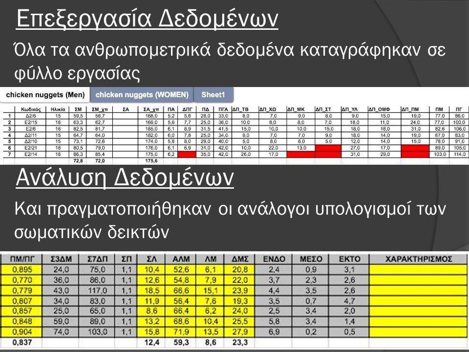 Επεξεργασία Δεδομένων Όλα τα ανθρωπομετρικά δεδομένα καταγράφηκαν σε φύλλο εργασίας Ανάλυση Δεδομένων Και πραγματοποιήθηκαν οι ανάλογοι υπολογισμοί των σωματικών δεικτών