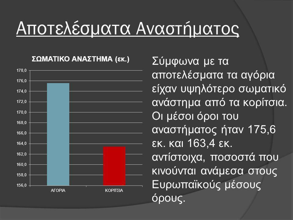 Αποτελέσματα Αναστήματος Σύμφωνα με τα αποτελέσματα τα αγόρια είχαν υψηλότερο σωματικό ανάστημα από τα κορίτσια. Οι μέσοι όροι του αναστήματος ήταν 17