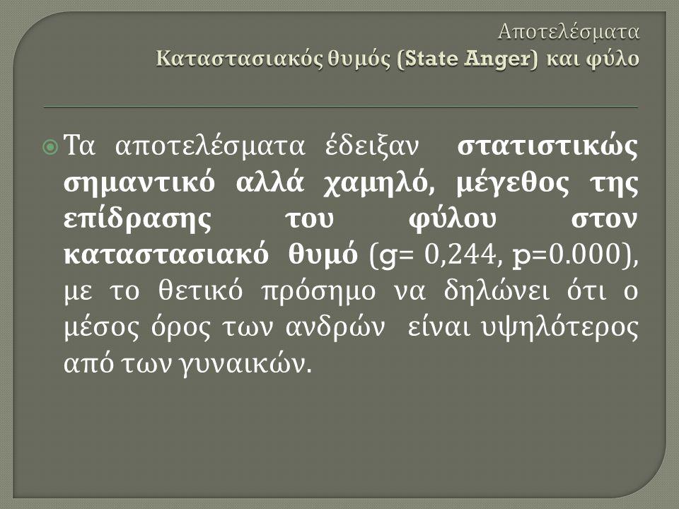  Τα αποτελέσματα έδειξαν στατιστικώς σημαντικό αλλά χαμηλό, μέγεθος της επίδρασης του φύλου στον καταστασιακό θυμό (g= 0,244, p=0.000), με το θετικό