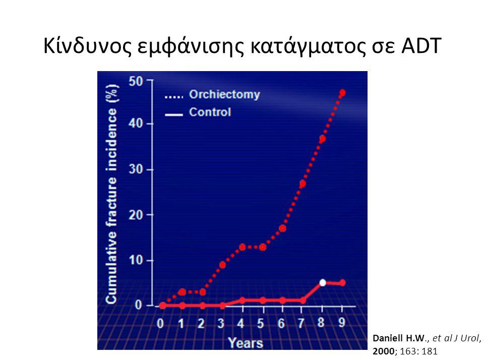 Κίνδυνος εμφάνισης κατάγματος σε ADT Daniell H.W., et al J Urol, 2000; 163: 181
