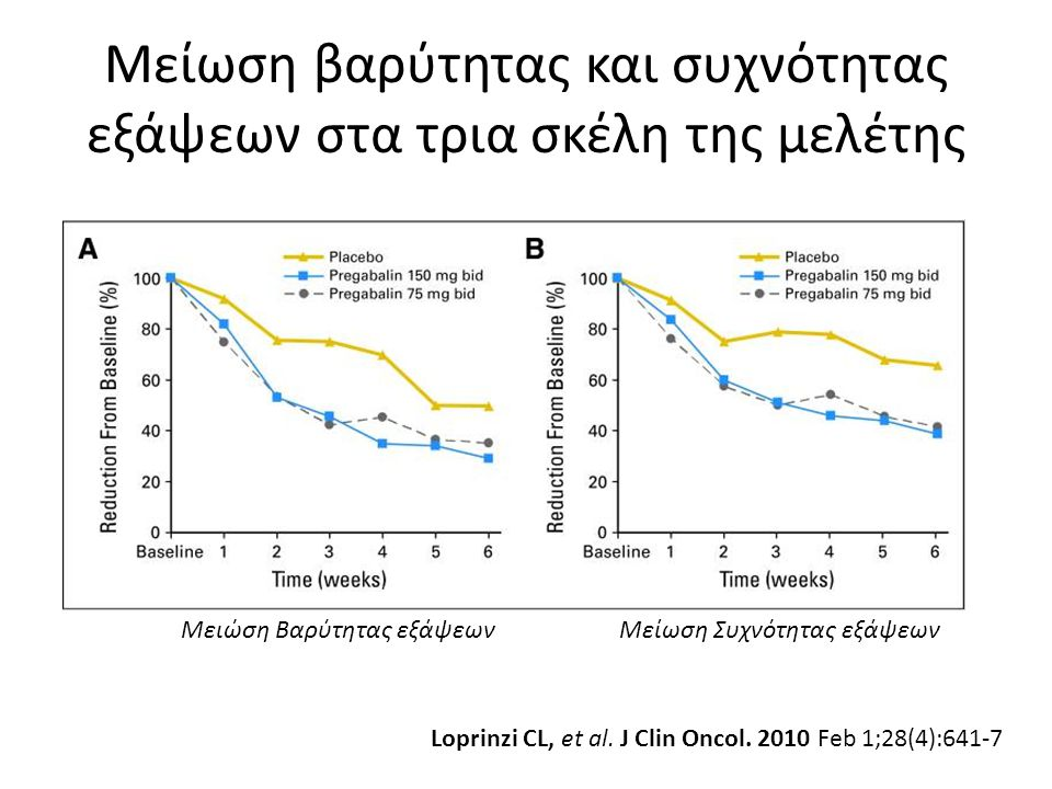Μείωση βαρύτητας και συχνότητας εξάψεων στα τρια σκέλη της μελέτης Loprinzi CL, et al. J Clin Oncol. 2010 Feb 1;28(4):641-7 Μειώση Βαρύτητας εξάψεωνΜε