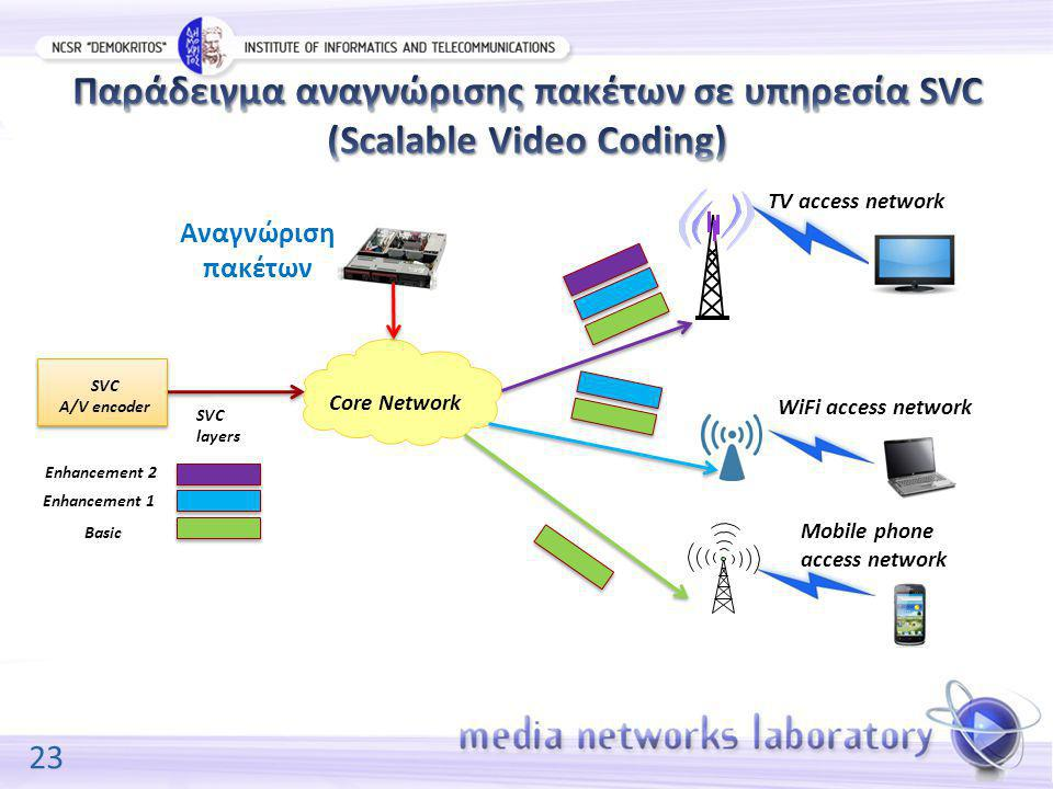 23 SVC A/V encoder Core Network SVC layers TV access network Mobile phone access network WiFi access network Basic Enhancement 1 Enhancement 2 Αναγνώριση πακέτων