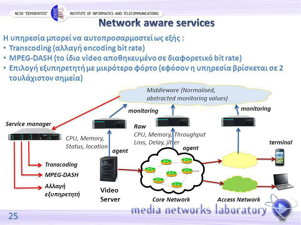 25 Access Network Raw CPU, Memory, Throughput Loss, Delay, jitter CPU, Memory, Status, location Video Server Core Network terminal Middleware (Normalised, abstracted monitoring values) Service manager monitoring Η υπηρεσία μπορεί να αυτοπροσαρμοστεί ως εξής : Transcoding (αλλαγή encoding bit rate) MPEG-DASH (το ίδιο video αποθηκευμένο σε διαφορετικό bit rate) Επιλογή εξυπηρετητή με μικρότερο φόρτο (εφόσον η υπηρεσία βρίσκεται σε 2 τουλάχιστον σημεία) agent Αλλαγή εξυπηρετητή MPEG-DASH Transcoding