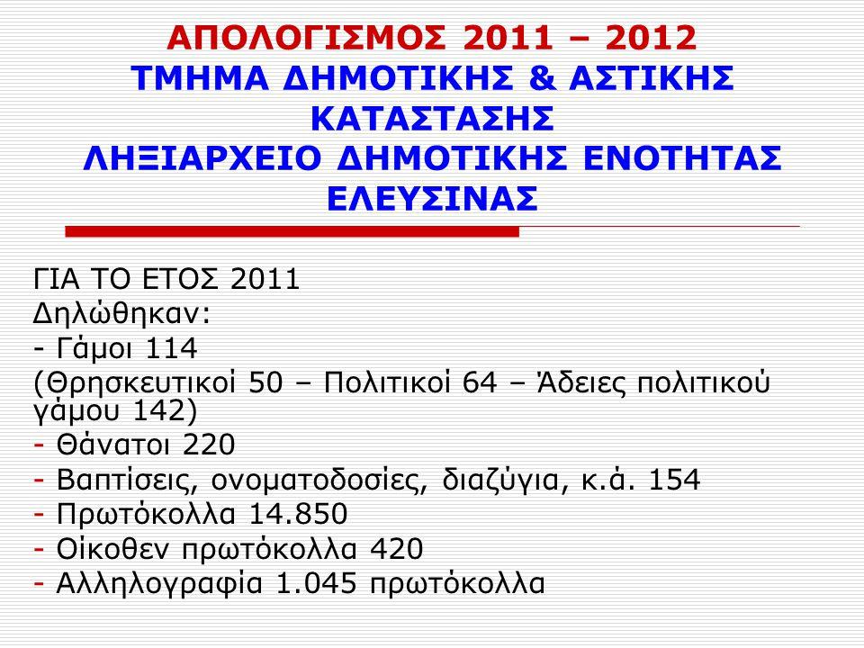ΑΠΟΛΟΓΙΣΜΟΣ 2011 – 2012 ΤΜΗΜΑ ΔΗΜΟΤΙΚΗΣ & ΑΣΤΙΚΗΣ ΚΑΤΑΣΤΑΣΗΣ ΛΗΞΙΑΡΧΕΙΟ ΔΗΜΟΤΙΚΗΣ ΕΝΟΤΗΤΑΣ ΕΛΕΥΣΙΝΑΣ ΓΙΑ ΤΟ ΕΤΟΣ 2011 Δηλώθηκαν: - Γάμοι 114 (Θρησκευτικοί 50 – Πολιτικοί 64 – Άδειες πολιτικού γάμου 142) - Θάνατοι 220 - Βαπτίσεις, ονοματοδοσίες, διαζύγια, κ.ά.