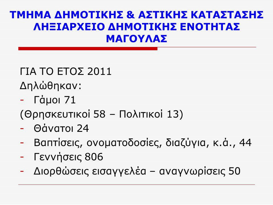 ΤΜΗΜΑ ΔΗΜΟΤΙΚΗΣ & ΑΣΤΙΚΗΣ ΚΑΤΑΣΤΑΣΗΣ ΛΗΞΙΑΡΧΕΙΟ ΔΗΜΟΤΙΚΗΣ ΕΝΟΤΗΤΑΣ ΕΛΕΥΣΙΝΑΣ ΓΙΑ ΤΟ ΕΤΟΣ 2012 (Μέχρι 30/11/2012) Δηλώθηκαν: - Γάμοι 104 (Θρησκευτικοί 49 – Πολιτικοί 55 – Άδειες πολιτικού γάμου 132) - Θάνατοι 222 - Βαπτίσεις, ονοματοδοσίες, διαζύγια, κ.ά.
