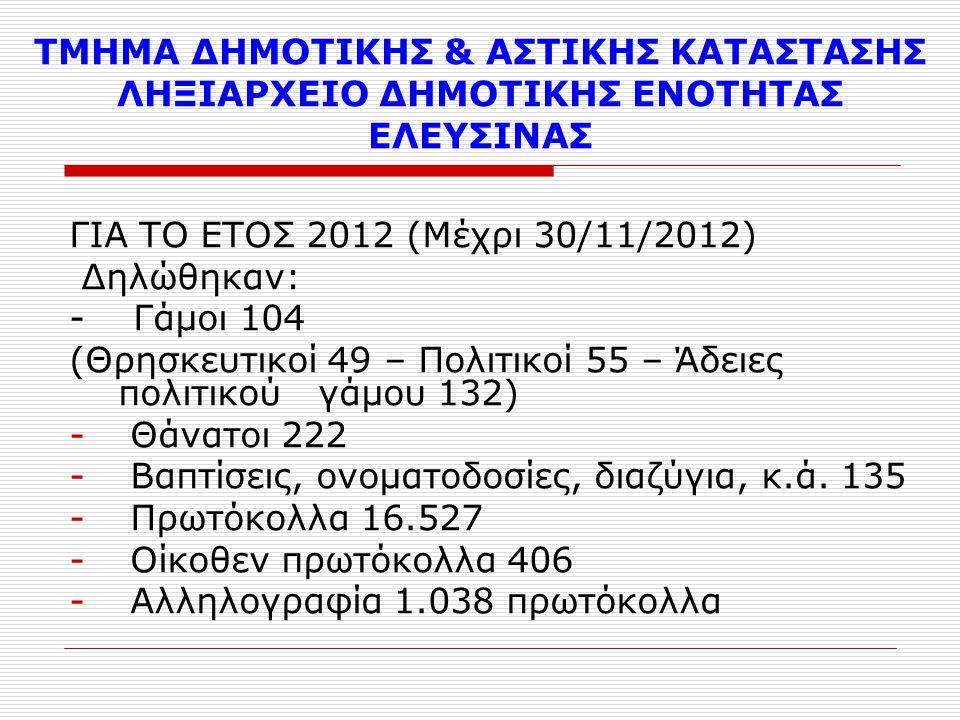 ΤΜΗΜΑ ΔΗΜΟΤΙΚΗΣ & ΑΣΤΙΚΗΣ ΚΑΤΑΣΤΑΣΗΣ ΛΗΞΙΑΡΧΕΙΟ ΔΗΜΟΤΙΚΗΣ ΕΝΟΤΗΤΑΣ ΜΑΓΟΥΛΑΣ ΓΙΑ ΤΟ 2012 (Μέχρι 30-11-2012) Δηλώθηκαν: -Γάμοι 28 (Θρησκευτικοί 13, Πολιτικοί 15) -Θάνατοι 28 -Βαπτίσεις, ονοματοδοσίες, διαζύγια, κ.ά.