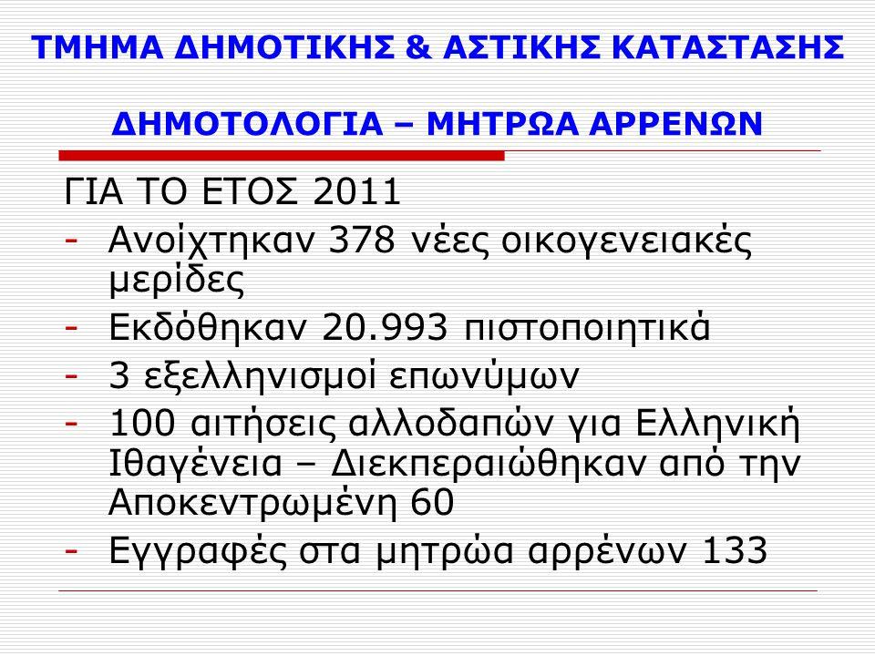 ΤΜΗΜΑ ΔΗΜΟΤΙΚΗΣ & ΑΣΤΙΚΗΣ ΚΑΤΑΣΤΑΣΗΣ ΔΗΜΟΤΟΛΟΓΙΑ – ΜΗΤΡΩΑ ΑΡΡΕΝΩΝ ΓΙΑ ΤΟ ΕΤΟΣ 2011 -Ανοίχτηκαν 378 νέες οικογενειακές μερίδες -Εκδόθηκαν 20.993 πιστοποιητικά -3 εξελληνισμοί επωνύμων -100 αιτήσεις αλλοδαπών για Ελληνική Ιθαγένεια – Διεκπεραιώθηκαν από την Αποκεντρωμένη 60 -Εγγραφές στα μητρώα αρρένων 133