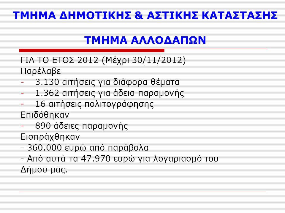 ΤΜΗΜΑ ΔΗΜΟΤΙΚΗΣ & ΑΣΤΙΚΗΣ ΚΑΤΑΣΤΑΣΗΣ ΤΜΗΜΑ ΑΛΛΟΔΑΠΩΝ ΓΙΑ ΤΟ ΕΤΟΣ 2012 (Μέχρι 30/11/2012) Παρέλαβε -3.130 αιτήσεις για διάφορα θέματα -1.362 αιτήσεις για άδεια παραμονής -16 αιτήσεις πολιτογράφησης Επιδόθηκαν -890 άδειες παραμονής Εισπράχθηκαν - 360.000 ευρώ από παράβολα - Από αυτά τα 47.970 ευρώ για λογαριασμό του Δήμου μας.