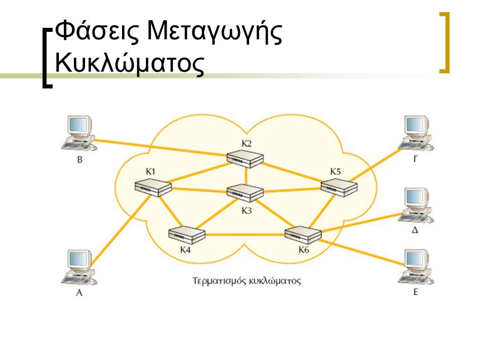 Φάσεις Μεταγωγής Κυκλώματος Αποκατάσταση κυκλώματος : δέσμευση κόμβων από άκρη σε άκρη Μεταφορά πληροφορίας : αναλογική ή ψηφιακή ανάλογα με το είδος
