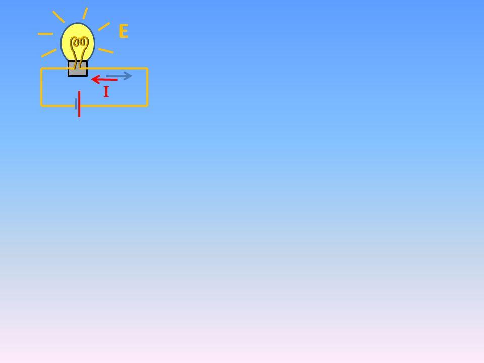 Ε I V Με την τάση εκφράζω πόση ενέργεια μπορεί να δώσει η πηγή σε κάθε φορτιό (έχοντας κουβαλήσει τα ηλεκτρόνια στο υψηλότερο-αρνητικό σημείο) Τα ηλεκτρόνια κινούνται αυθόρμητα από θέσεις «υψηλής» ενέργειας σε θέσεις «χαμηλής» ενέργειας
