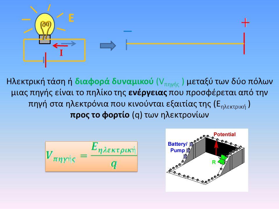 Ε I Ηλεκτρική τάση ή διαφορά δυναμικού (V πηγής ) μεταξύ των δύο πόλων μιας πηγής είναι το πηλίκο της ενέργειας που προσφέρεται από την πηγή στα ηλεκτρόνια που κινούνται εξαιτίας της (Ε ηλεκτρική ) προς το φορτίο (q) των ηλεκτρονίων Μονάδα μέτρησης της ηλεκτρικής τάσης: 1 Volt (1 V)