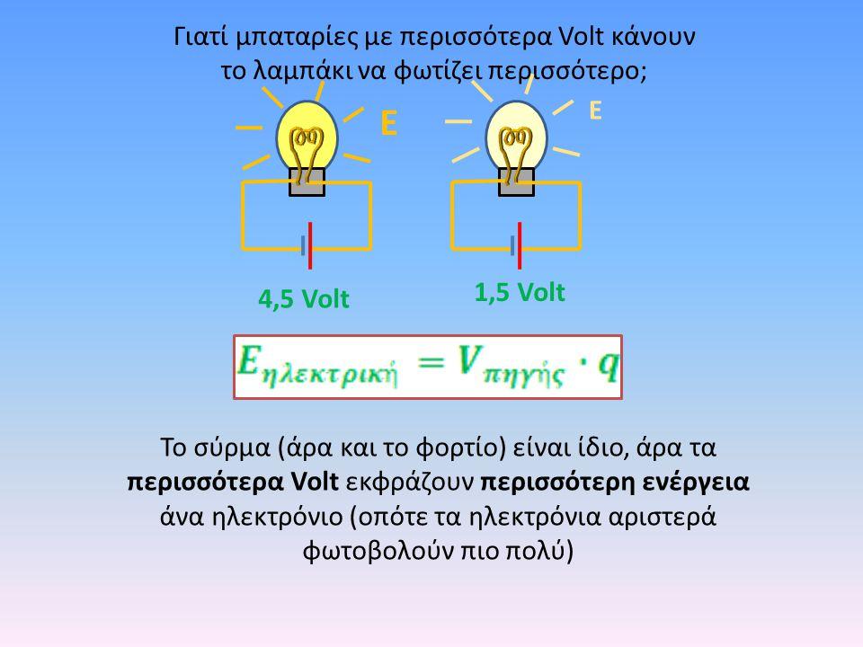Γιατί μπαταρίες με περισσότερα Volt κάνουν το λαμπάκι να φωτίζει περισσότερο; 4,5 Volt 1,5 Volt Ε Ε Το σύρμα (άρα και το φορτίο) είναι ίδιο, άρα τα πε