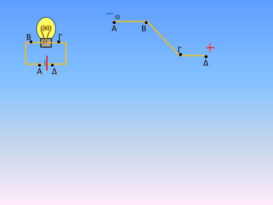 A B Δ Γ AB Δ Γ ΒΓΑΔ V AΔ = V ΒΓ Όση ενέργεια παίρνει από την πηγή, την δίνει στη λάμπα