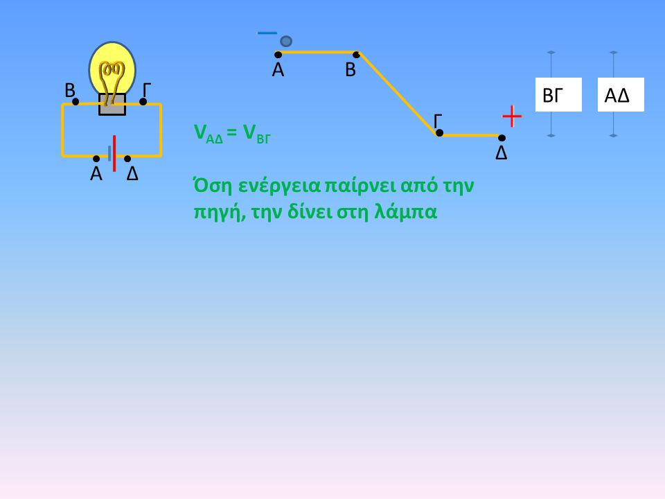 A A B B Δ Γ Γ Ζ Ε Δ AB Δ Γ ΒΓΑΔ V AΔ = V ΒΓ Όση ενέργεια παίρνει από την πηγή, την δίνει στη λάμπα